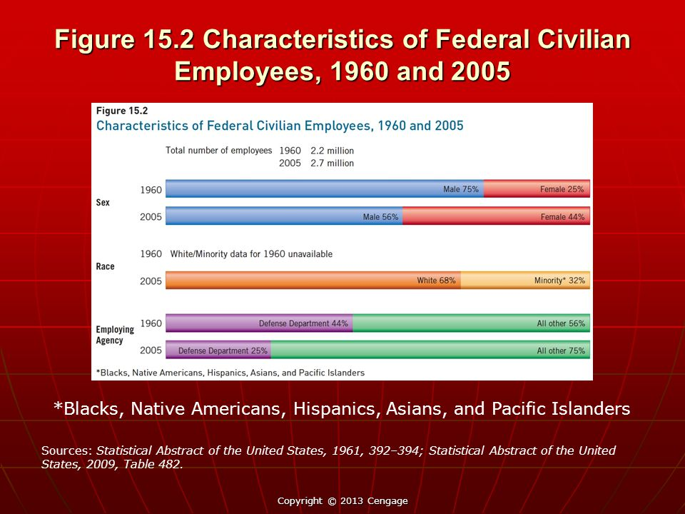 Figure 15.2 Characteristics of Federal Civilian Employees, 1960 and 2005