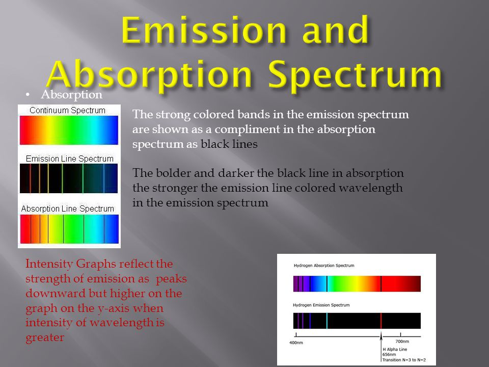 Emission and Absorption Spectrum