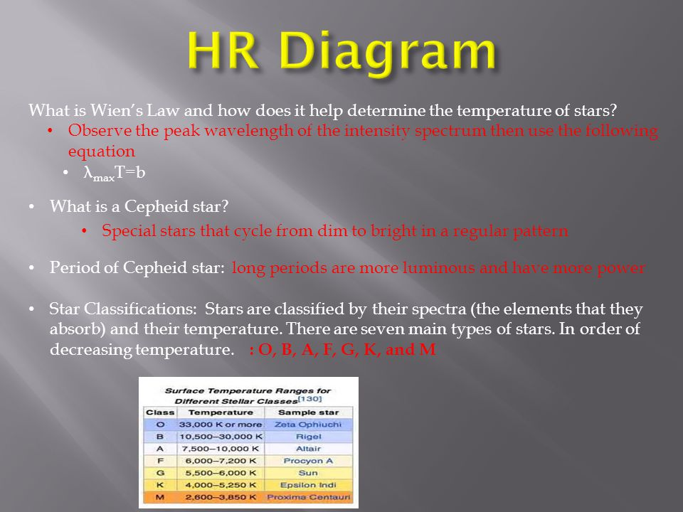 HR Diagram What is Wien's Law and how does it help determine the temperature of stars λmaxT=b. What is a Cepheid star