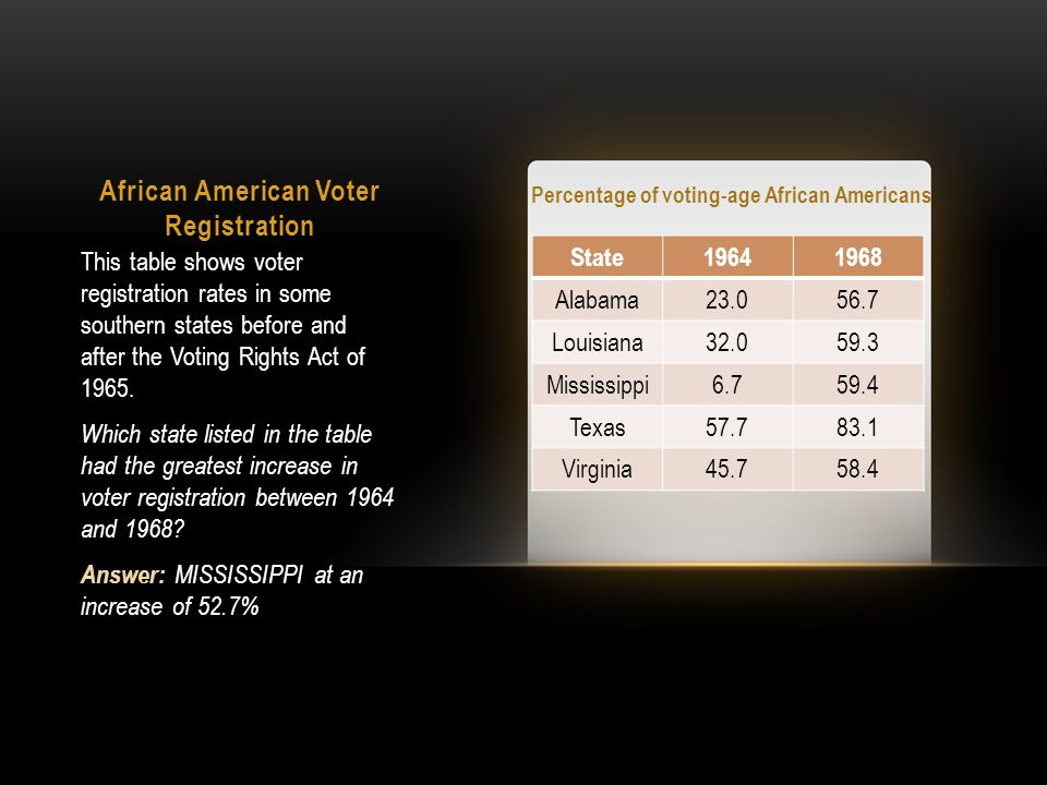 African American Voter Registration