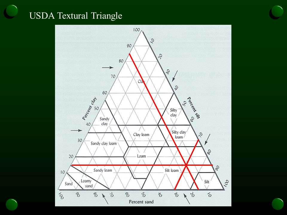 USDA Textural Triangle
