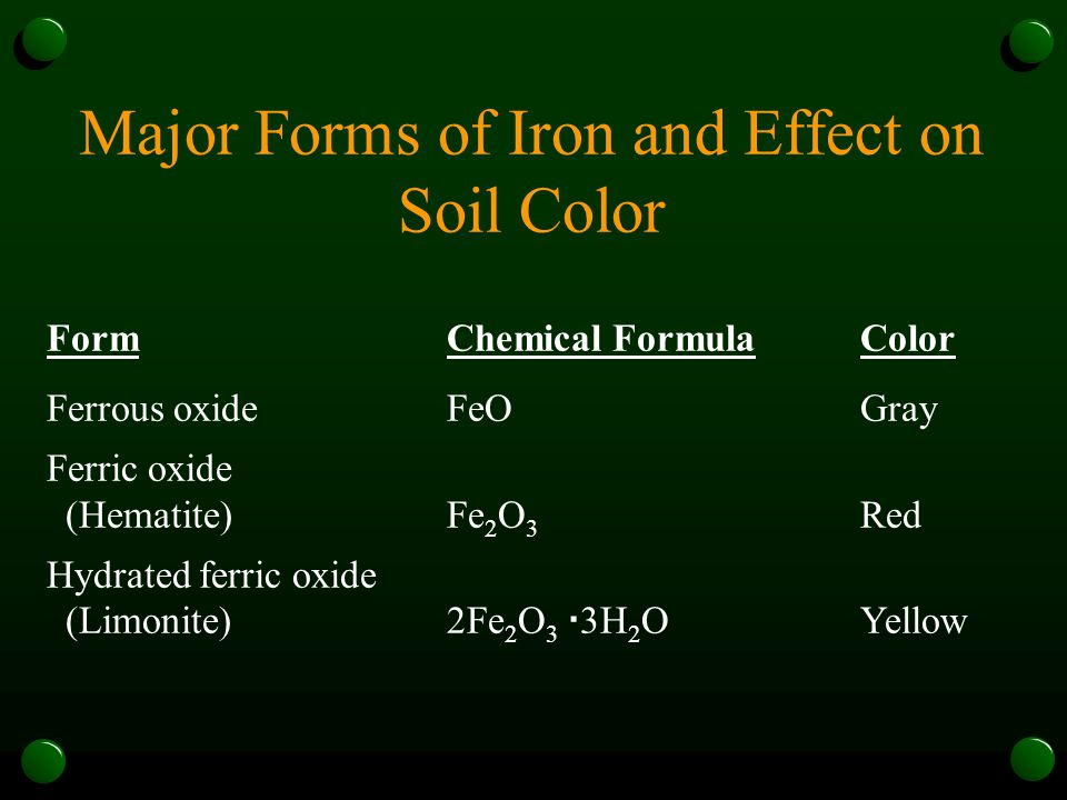 Major Forms of Iron and Effect on Soil Color