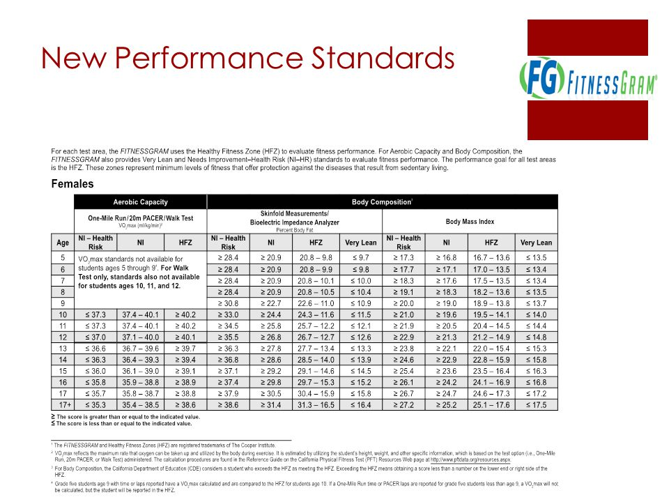 New Performance Standards