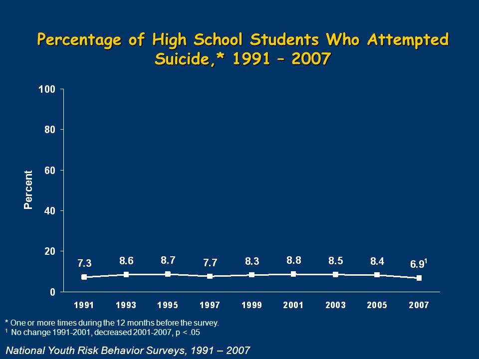 Percentage of High School Students Who Attempted Suicide,* 1991 – 2007