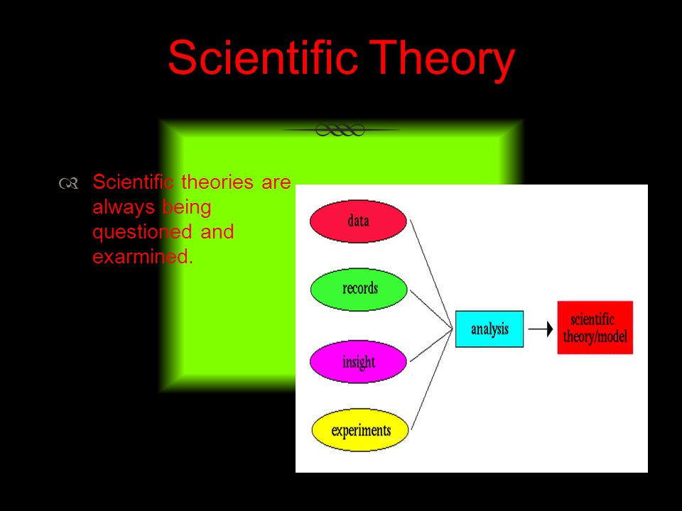 Scientific Theory Scientific theories are always being questioned and exarmined.