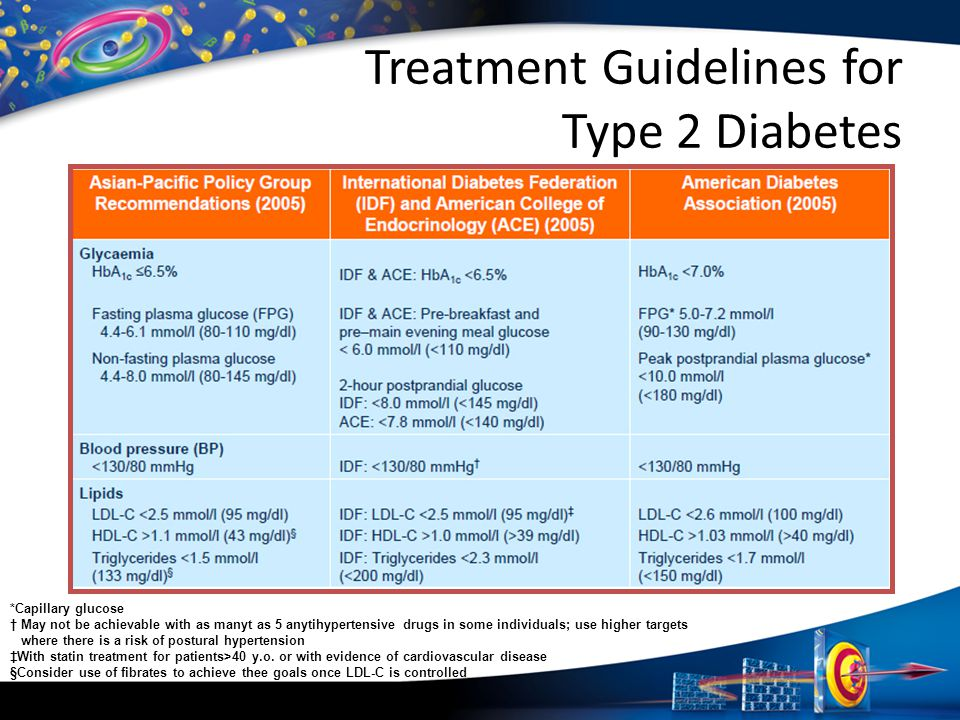 Treatment Guidelines for Type 2 Diabetes