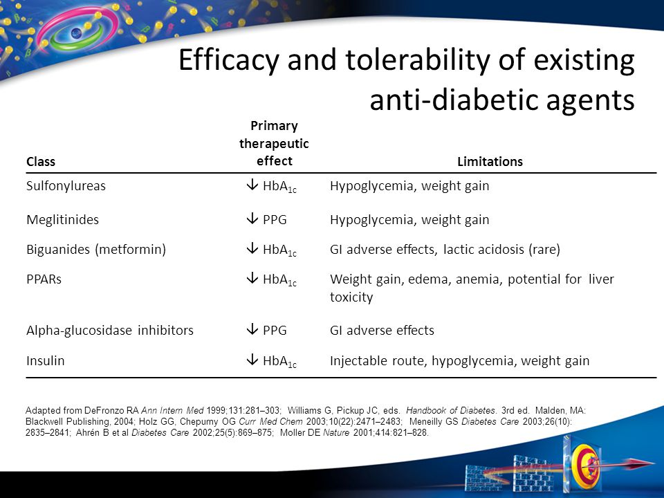Efficacy and tolerability of existing anti-diabetic agents