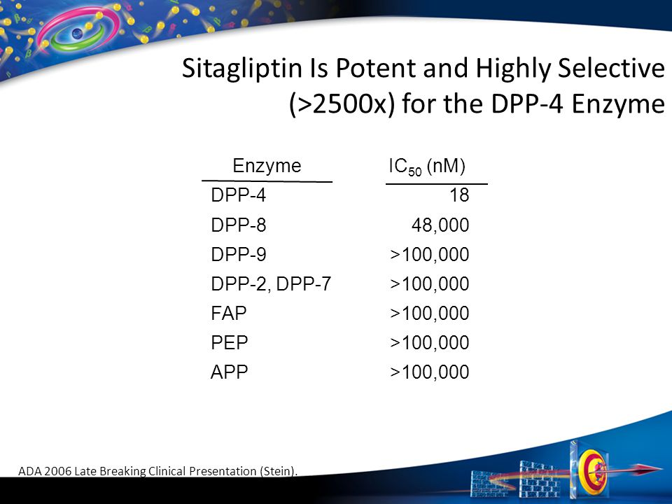Sitagliptin Is Potent and Highly Selective (>2500x) for the DPP-4 Enzyme