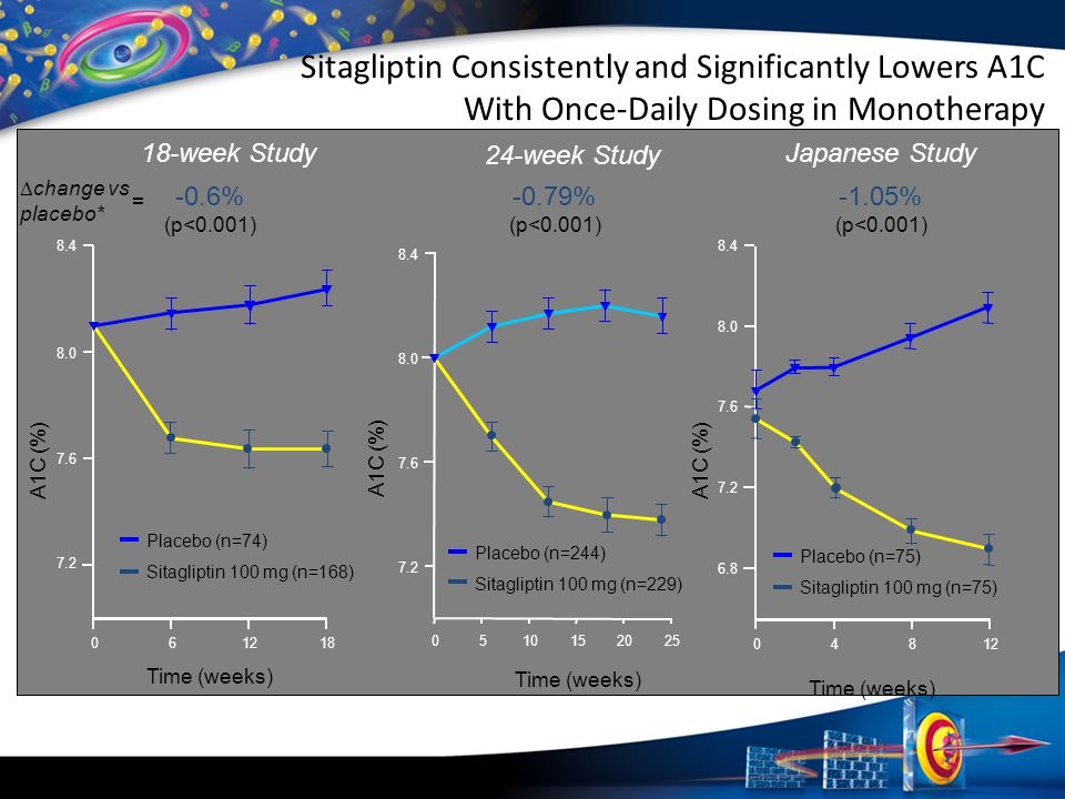Sitagliptin Consistently and Significantly Lowers A1C With Once-Daily Dosing in Monotherapy