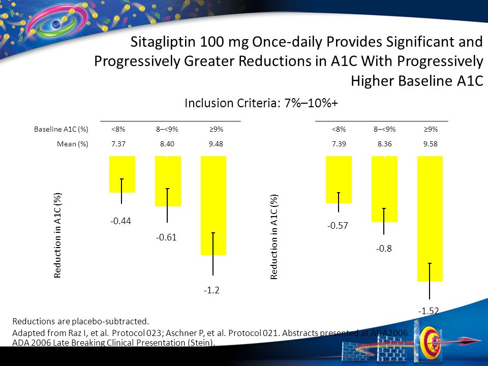 Sitagliptin 100 mg Once-daily Provides Significant and Progressively Greater Reductions in A1C With Progressively Higher Baseline A1C