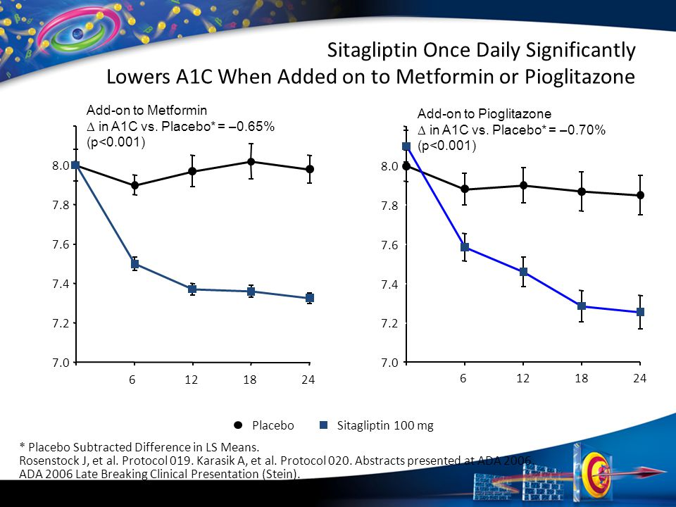 Sitagliptin Once Daily Significantly Lowers A1C When Added on to Metformin or Pioglitazone