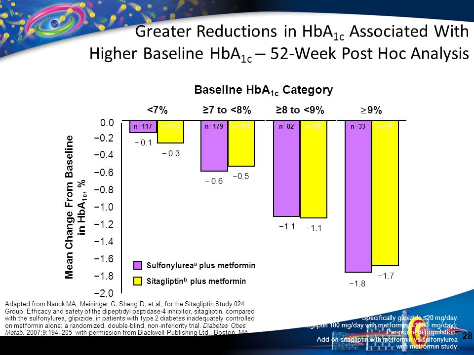 Baseline HbA1c Category Mean Change From Baseline in HbA1c, %