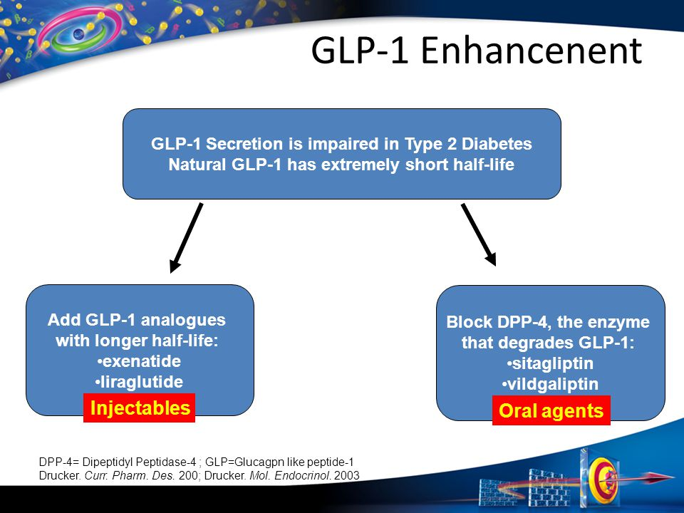 GLP-1 Enhancenent Injectables Oral agents