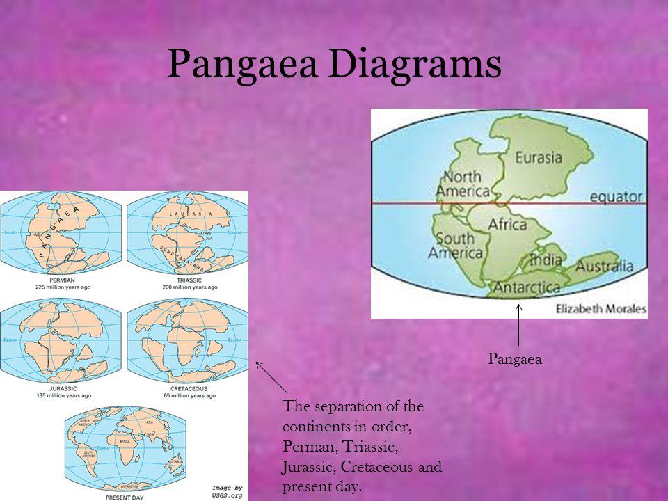 Pangaea Diagrams Pangaea