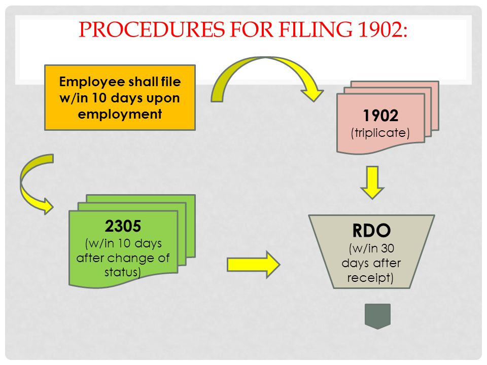 Procedures for filing 1902: