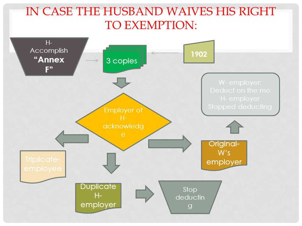 In case the husband waives his right to exemption: