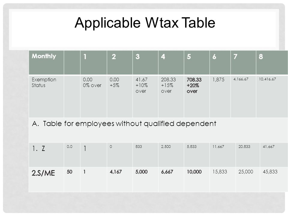 Applicable Wtax Table Monthly. 1. 2. 3. 4. 5. 6. 7. 8. Exemption. Status. 0.00. 0% over.