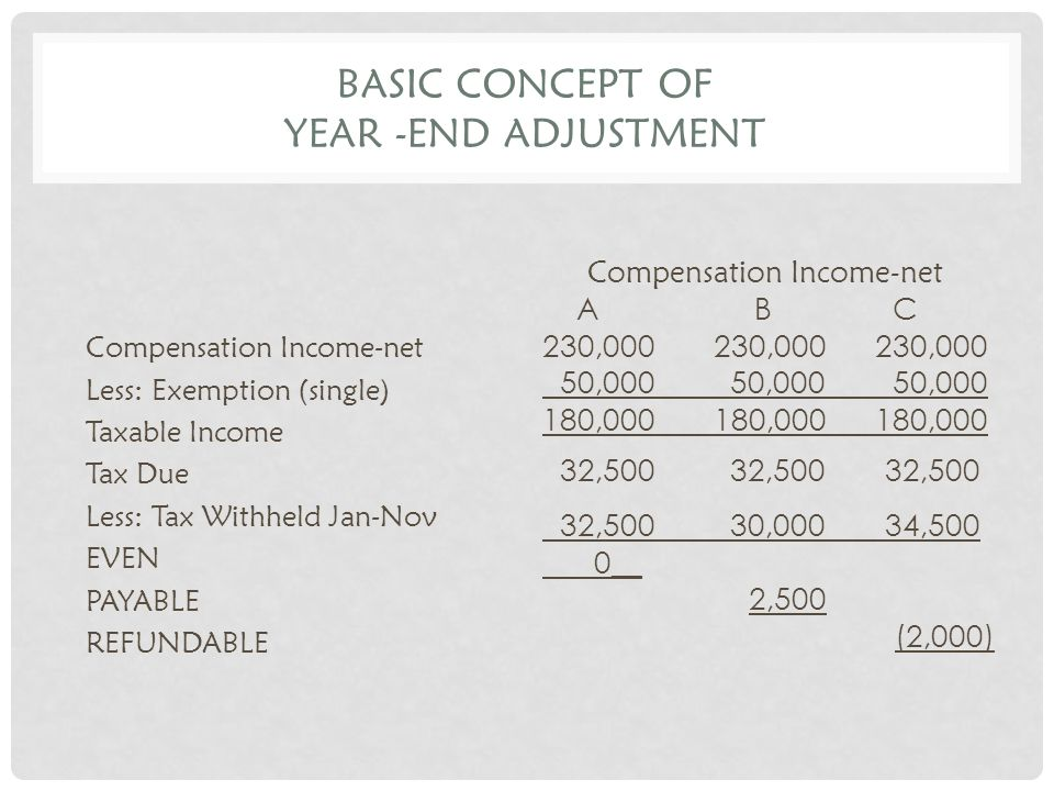 BASIC CONCEPT OF YEAR -END ADJUSTMENT