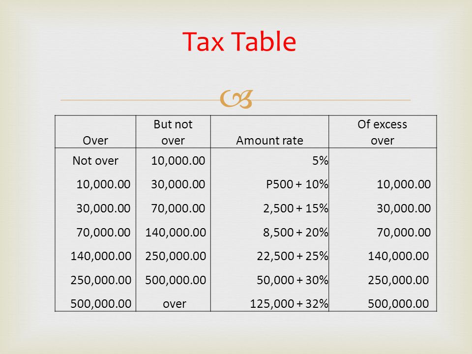 Tax Table But not Of excess Over over Amount rate Not over 10,000.00