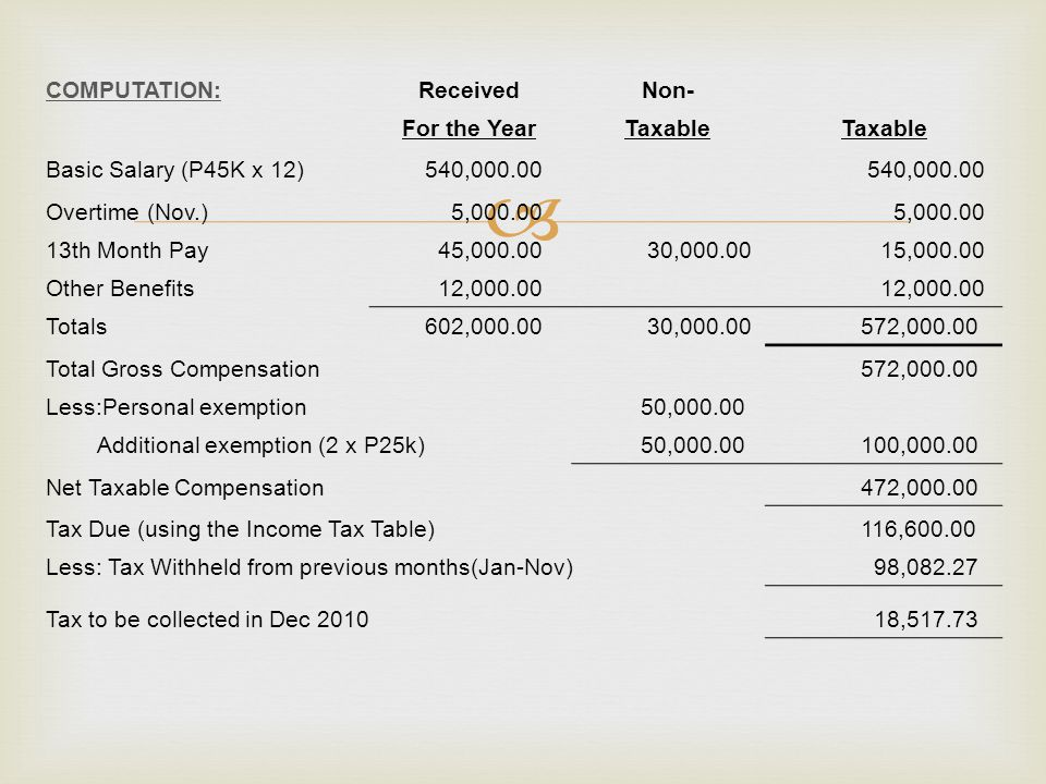COMPUTATION: Received. Non- For the Year. Taxable. Basic Salary (P45K x 12) 540,000.00. Overtime (Nov.)