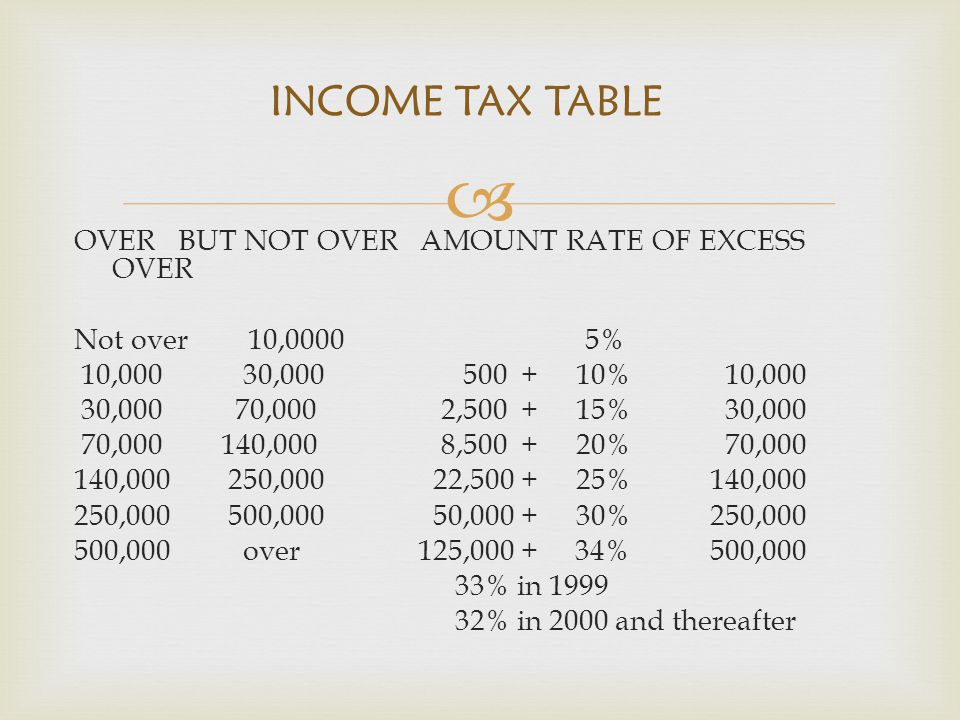 INCOME TAX TABLE OVER BUT NOT OVER AMOUNT RATE OF EXCESS OVER