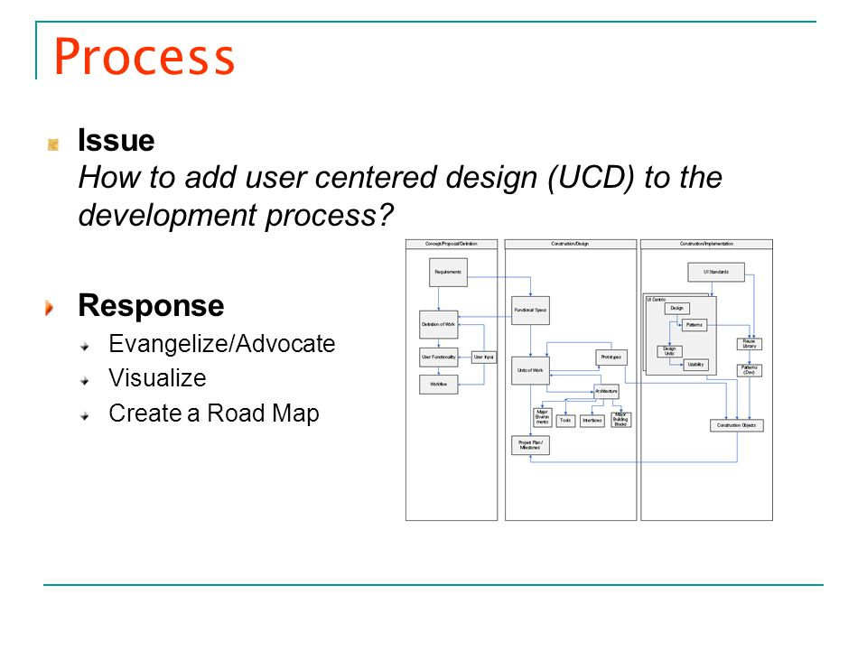 Process Issue How to add user centered design (UCD) to the development process Response. Evangelize/Advocate.