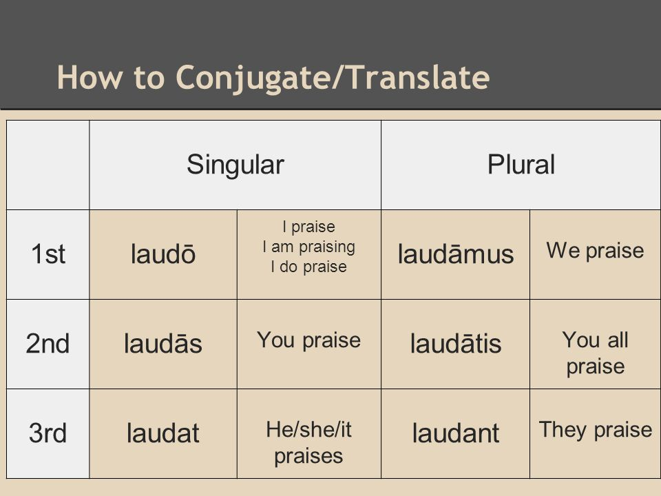 How to Conjugate/Translate