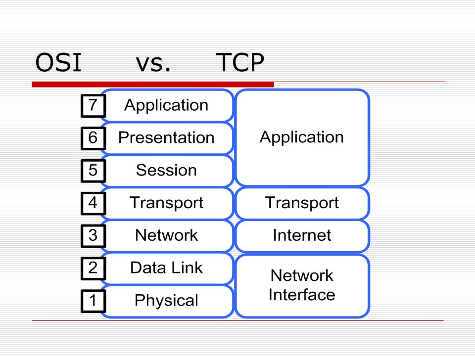OSI vs. TCP