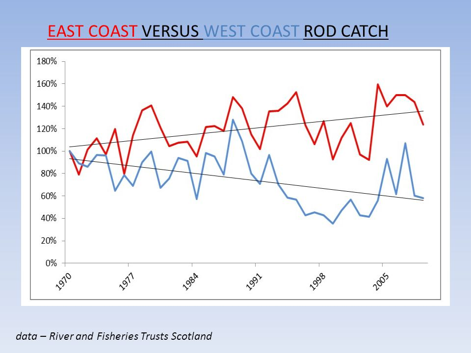 EAST COAST VERSUS WEST COAST ROD CATCH