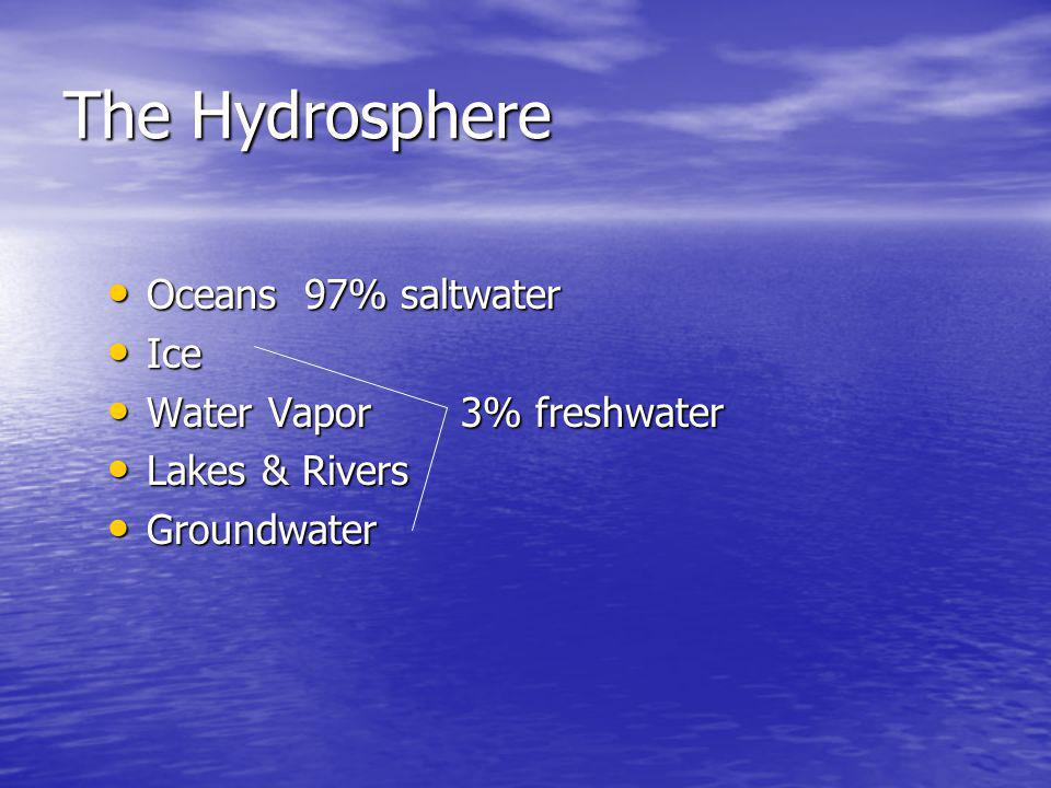 The Hydrosphere Oceans 97% saltwater Ice Water Vapor 3% freshwater