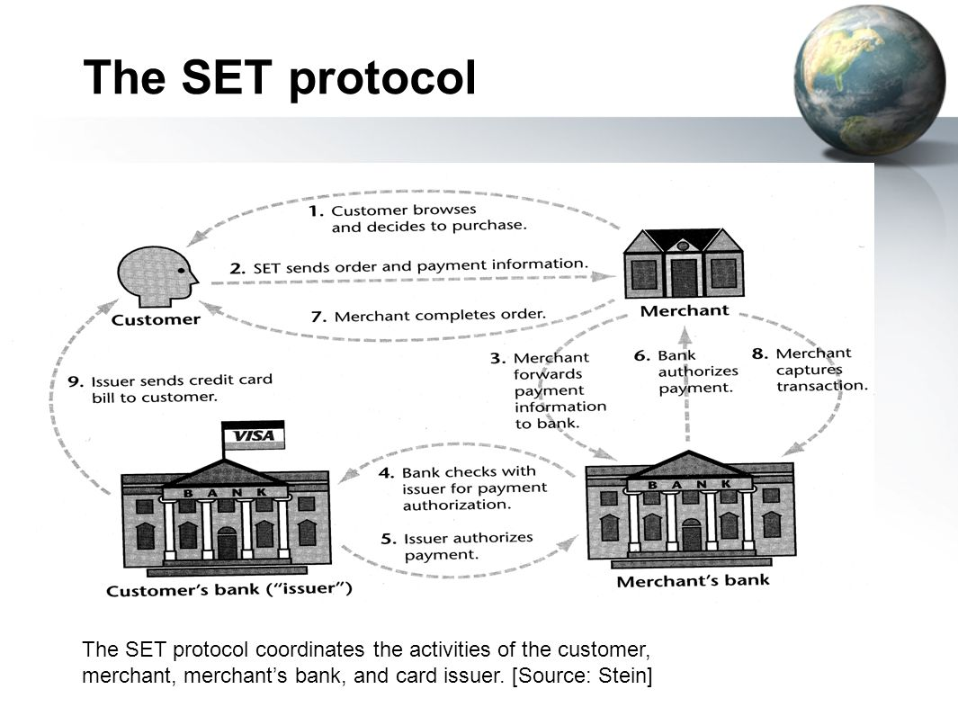 The SET protocol The SET protocol coordinates the activities of the customer, merchant, merchant's bank, and card issuer.