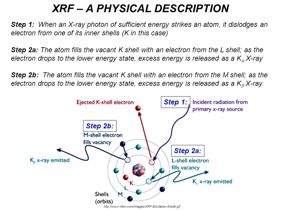 XRF – A PHYSICAL DESCRIPTION