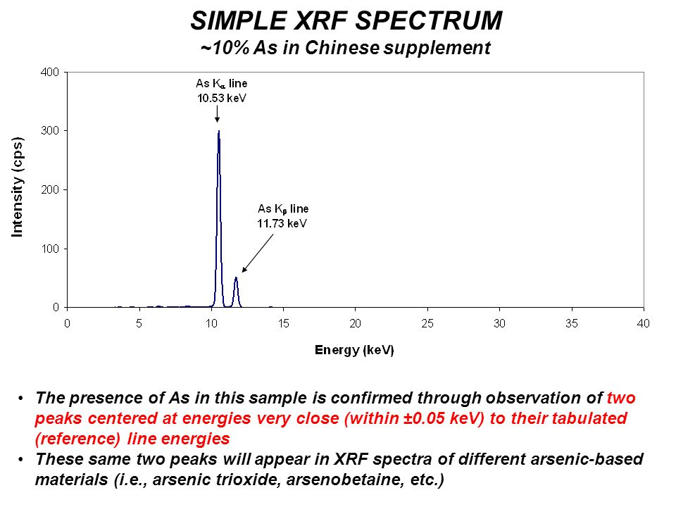 SIMPLE XRF SPECTRUM ~10% As in Chinese supplement