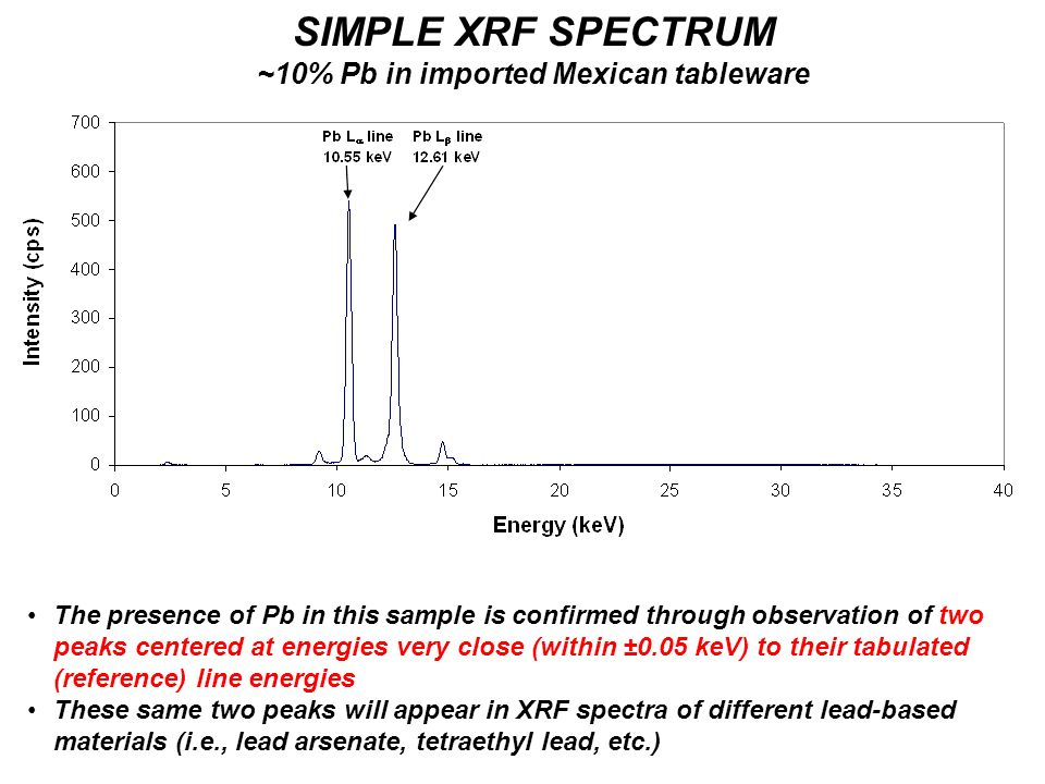 SIMPLE XRF SPECTRUM ~10% Pb in imported Mexican tableware