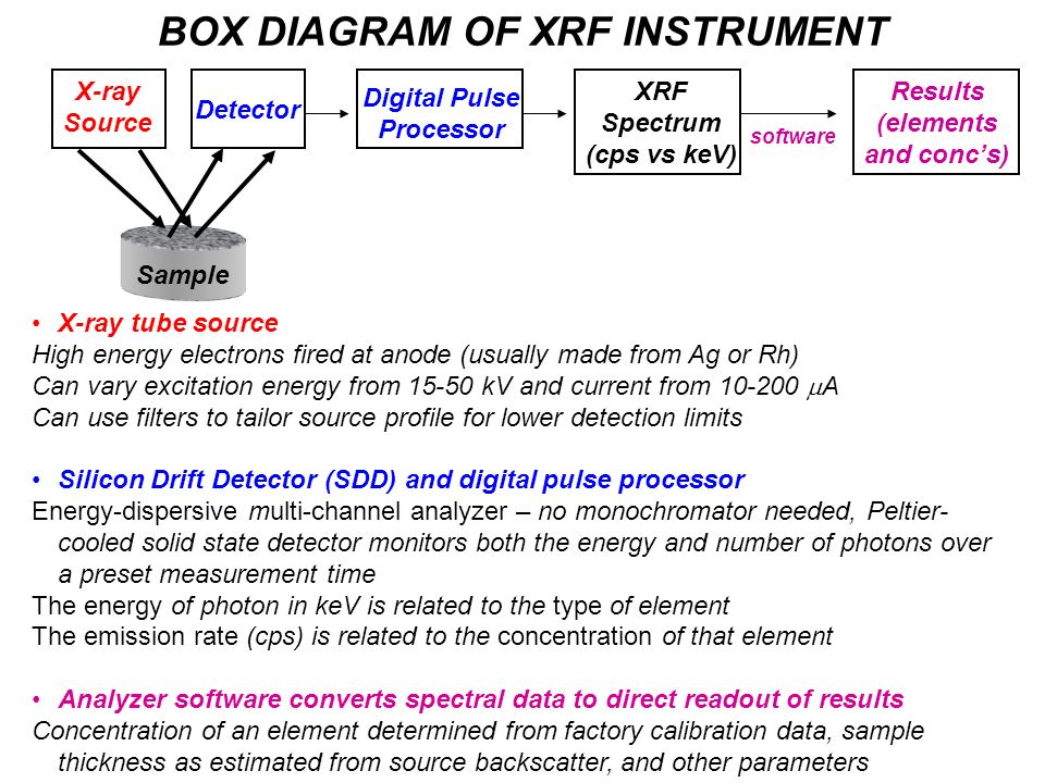 BOX DIAGRAM OF XRF INSTRUMENT