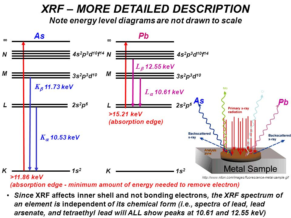 XRF – MORE DETAILED DESCRIPTION