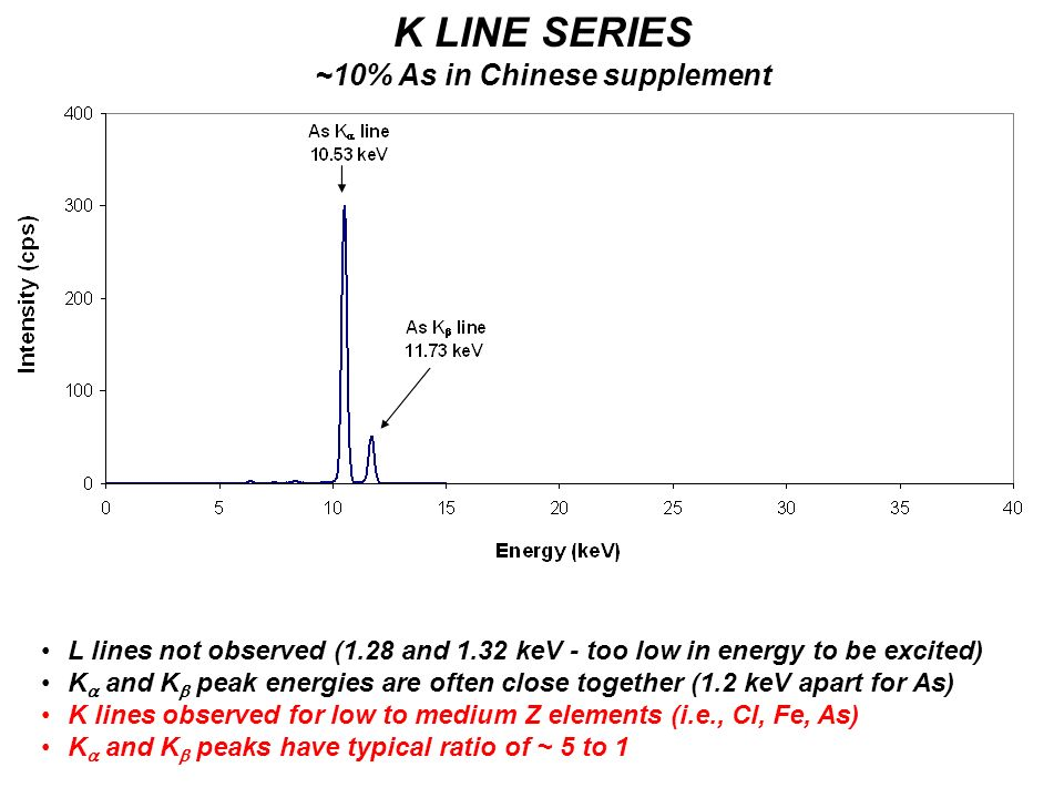 K LINE SERIES ~10% As in Chinese supplement