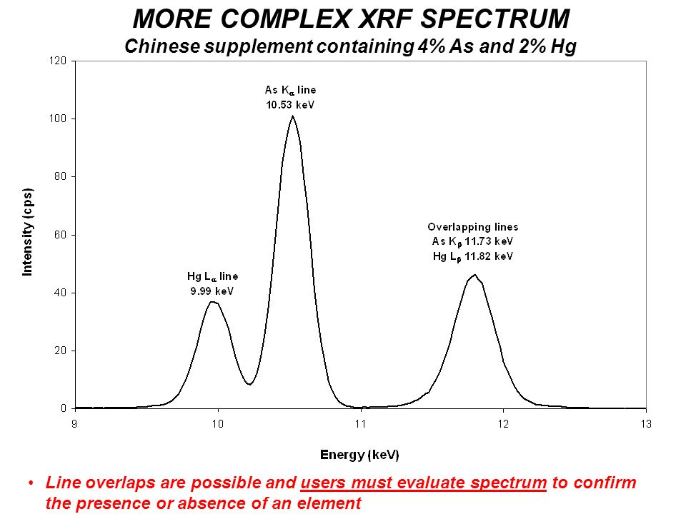MORE COMPLEX XRF SPECTRUM Chinese supplement containing 4% As and 2% Hg