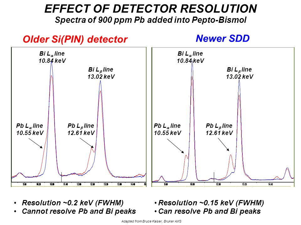 EFFECT OF DETECTOR RESOLUTION