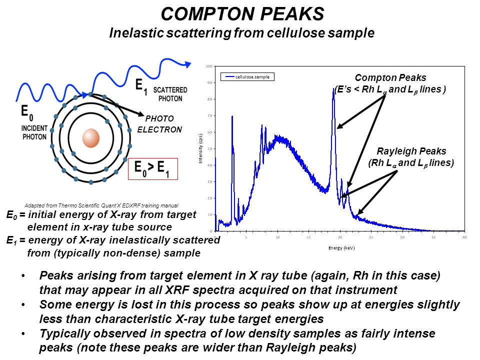COMPTON PEAKS Inelastic scattering from cellulose sample