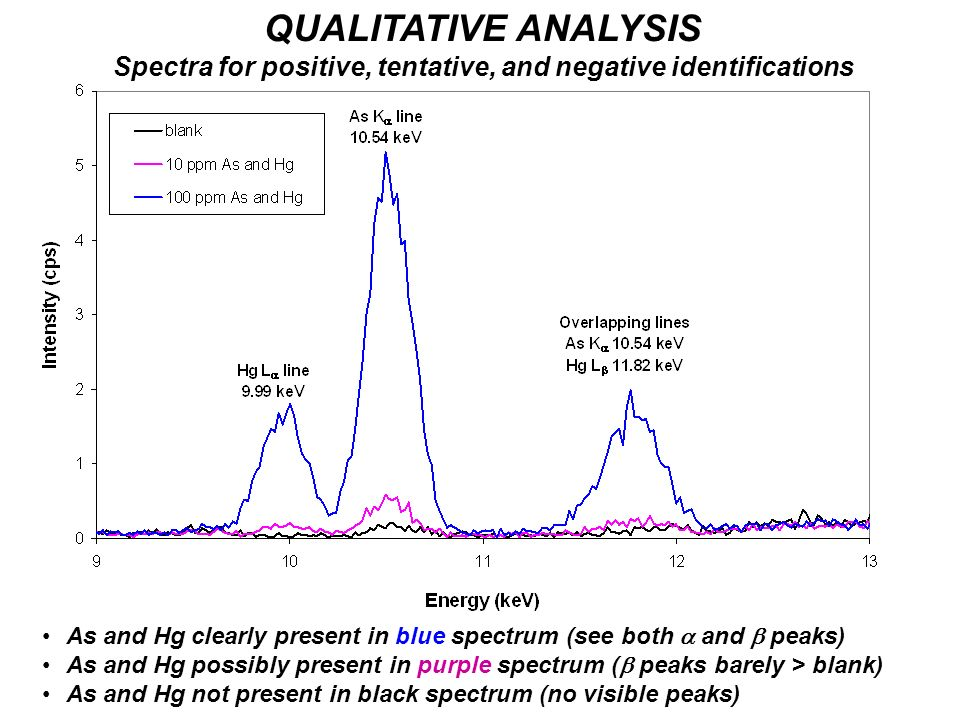 Spectra for positive, tentative, and negative identifications
