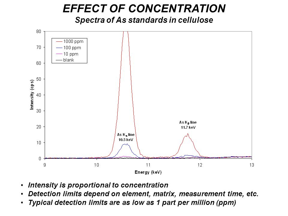 EFFECT OF CONCENTRATION Spectra of As standards in cellulose