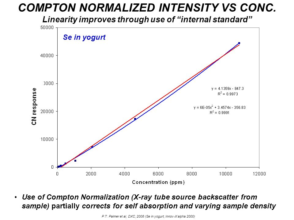 COMPTON NORMALIZED INTENSITY VS CONC