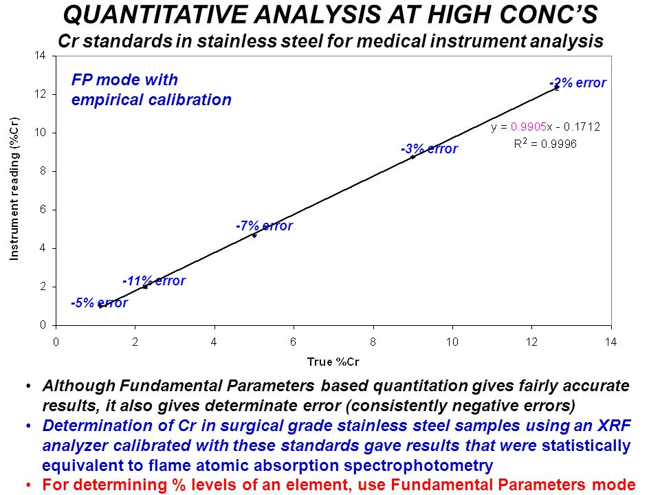 QUANTITATIVE ANALYSIS AT HIGH CONC'S Cr standards in stainless steel for medical instrument analysis