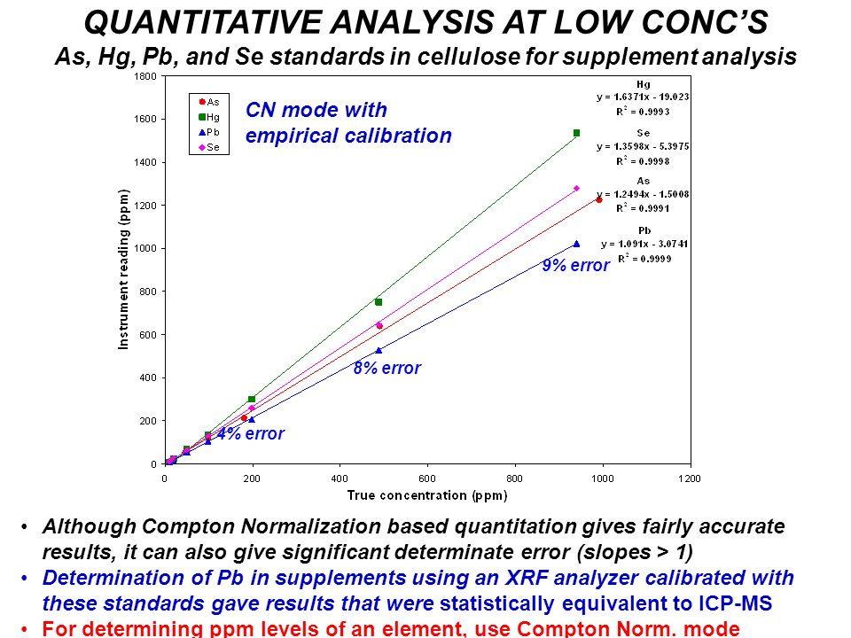 QUANTITATIVE ANALYSIS AT LOW CONC'S As, Hg, Pb, and Se standards in cellulose for supplement analysis