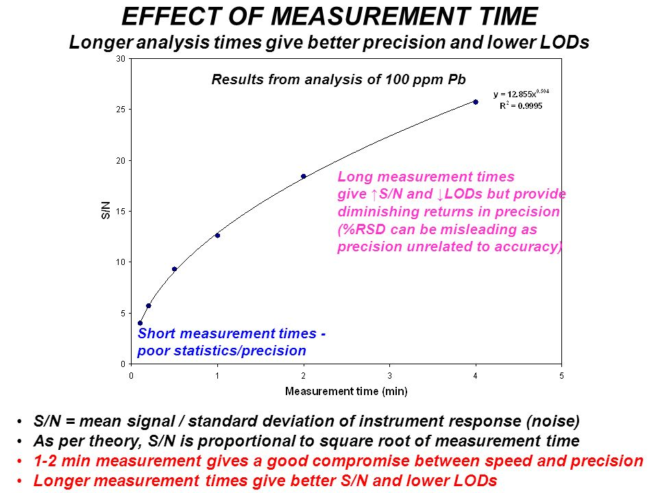EFFECT OF MEASUREMENT TIME Longer analysis times give better precision and lower LODs
