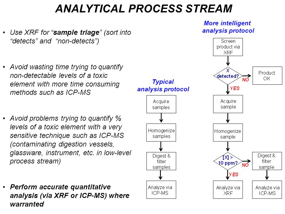 ANALYTICAL PROCESS STREAM