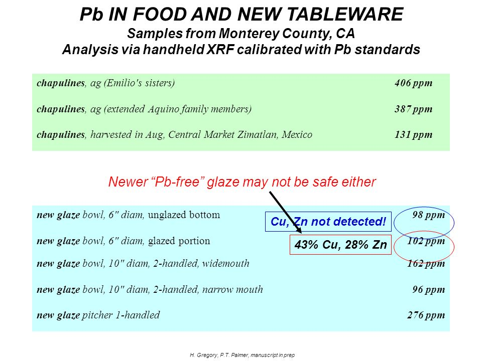 Pb IN FOOD AND NEW TABLEWARE