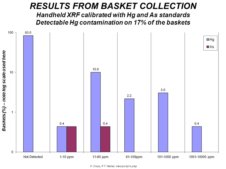 RESULTS FROM BASKET COLLECTION Handheld XRF calibrated with Hg and As standards