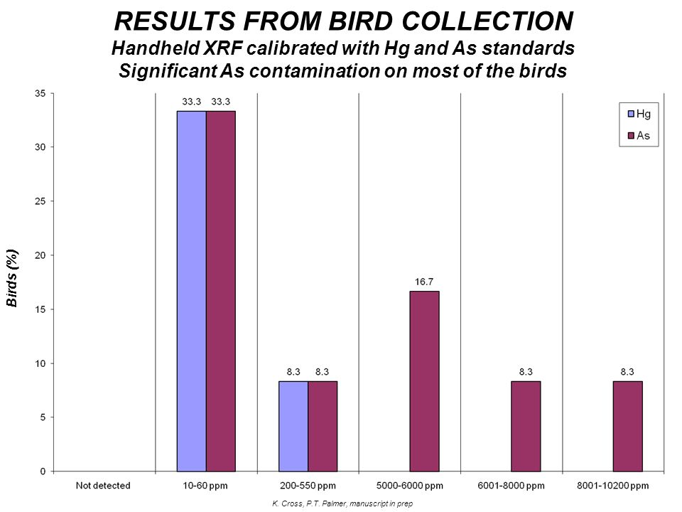 Significant As contamination on most of the birds